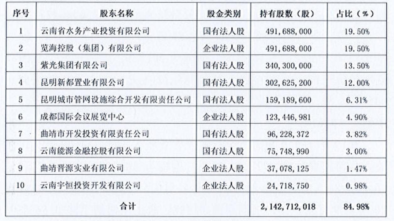 曲靖市商业银行拟发30亿同业存单 去年前9月净利润同比下滑24.89%