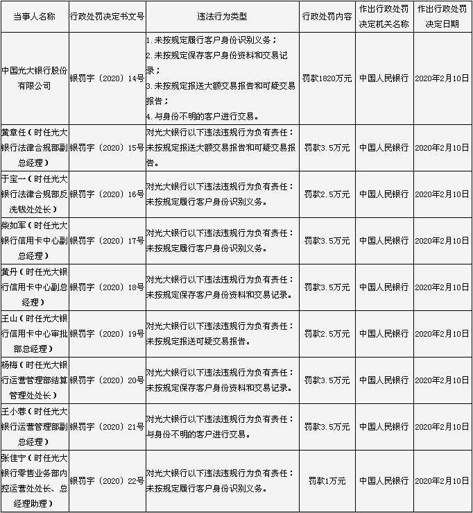 光大银行违反反洗钱法被罚1820万元 8名负责人遭罚