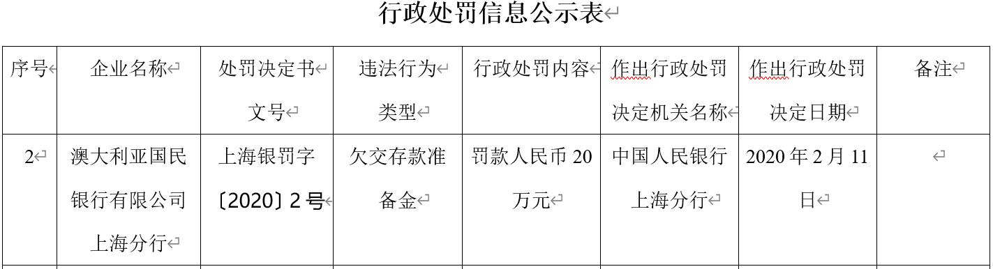 澳大利亚国民银行上海分行违法遭罚 欠交存款准备金