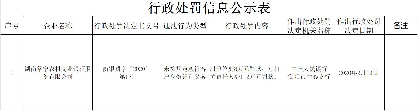 湖南常宁农商行违法遭罚 未按规定履行客户身份识别