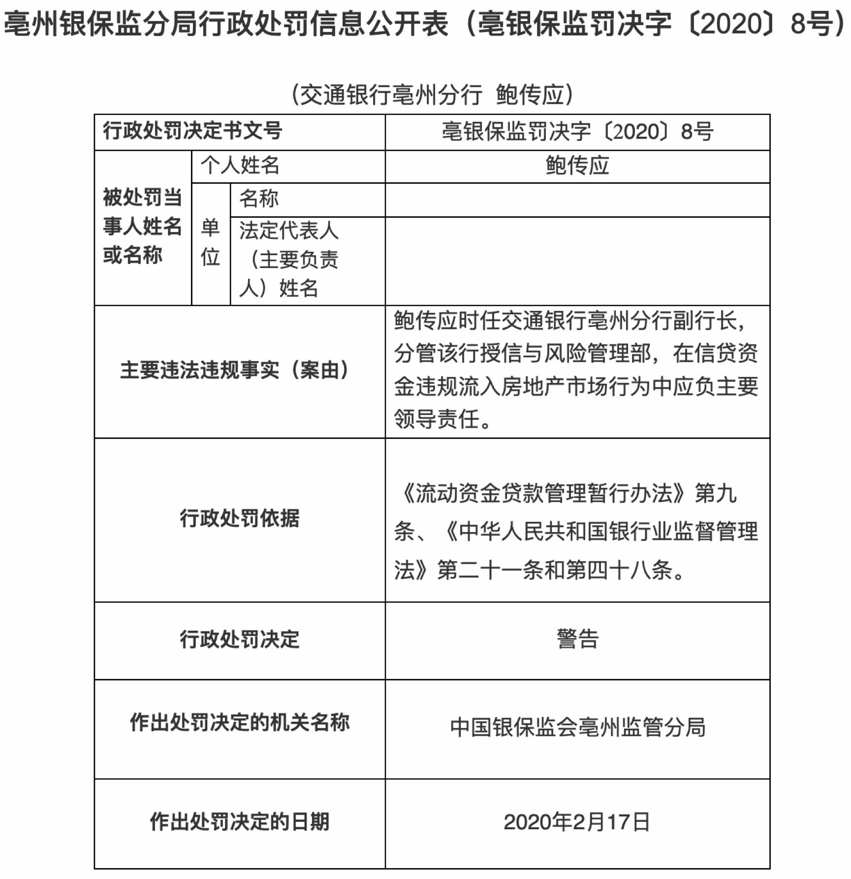 交通银行亳州资金违规流入房地产 分行副行长遭警告