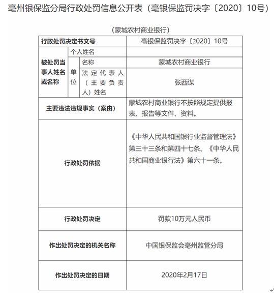 蒙城农商行违法不按规定提供资料 办公室主任遭警告