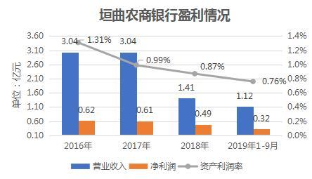 山西垣曲农商银行盈利能力受考 十大客户贷款集中度升至82.77%