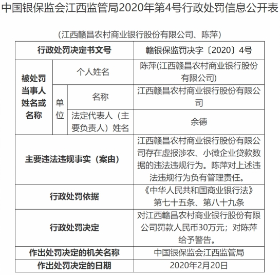 江西3家农商行违法遭罚 虚报涉农、小微企业贷款数据