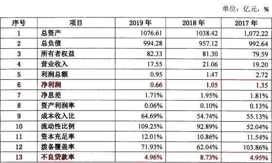 大连农商银行2019年的经营依旧惨淡,2020年度拟发行额度为100亿元