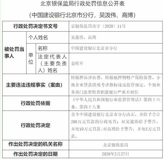 银保监会:中国建设银行北京市分行存在四宗违法违规行为,给予合计200万元罚款的行政处罚