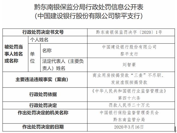 建设银行黎平支行违法遭罚 发放虚假按揭贷款