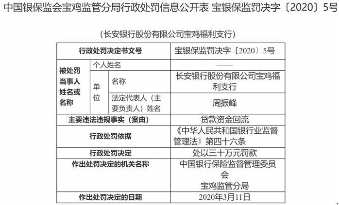 长安银行宝鸡福利支行违法遭罚 贷款资金回流