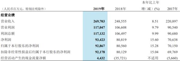 招商银行披露2019年度报告,职工人均薪酬福利54万
