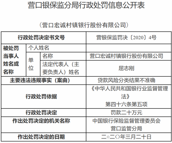 营口宏诚村镇银行违法遭罚 贷款风险分类结果不准确