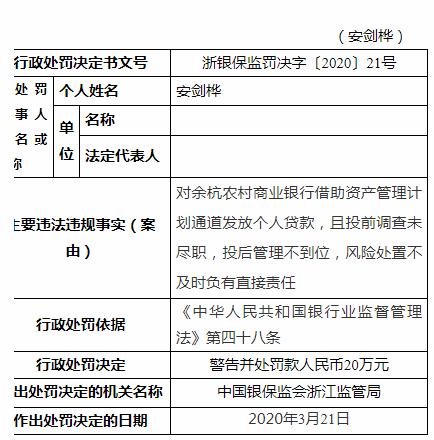 余杭农商行违法放贷罚150万 董事长来煜标等4人遭罚