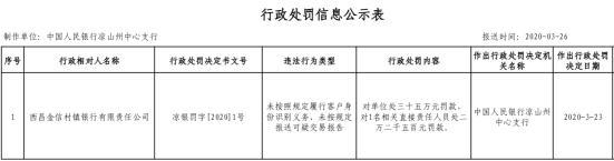 西昌金信村镇银行2宗违法遭罚 未按规定识别客户身份