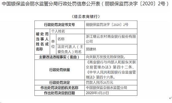 浙江缙云农商银行违法遭罚 向关联方发放无担保贷款
