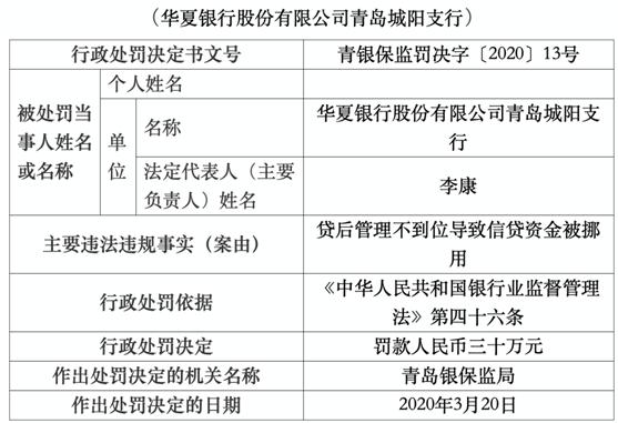 华夏银行青岛城阳支行违法行长遭警告 信贷资金被挪用
