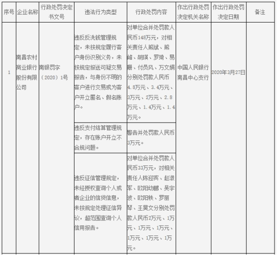 南昌农商行3宗违法遭罚184万元 14名责任人一同受罚