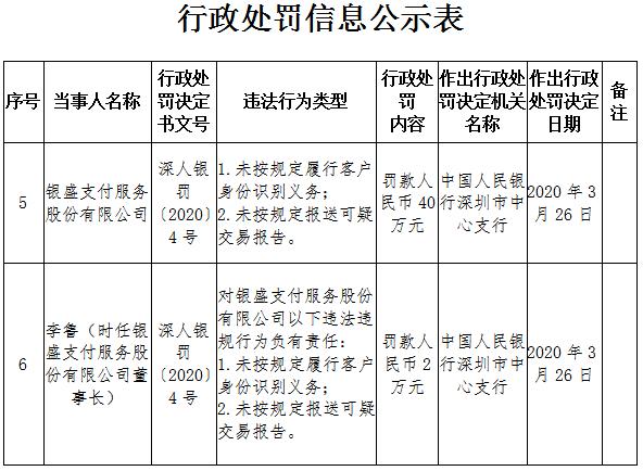 银盛支付2宗违法今年遭第3罚 董事长李鲁个人被罚2万