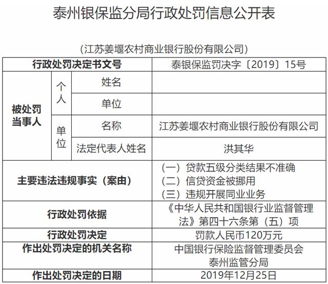 江苏姜堰农商行三宗违法遭罚120万 江阴银行为股东