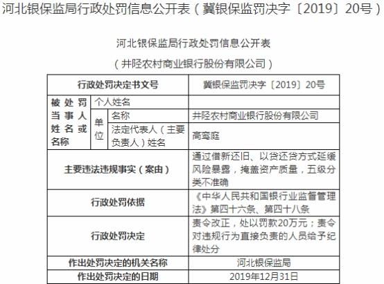 井陉农商行违法遭罚 借新还旧以贷还贷延缓风险暴露