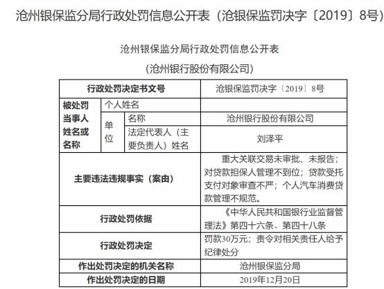 沧州银行4宗违法遭罚 重大关联交易未审批未报告