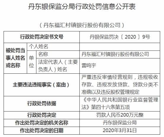 丹东福汇村镇银行违法罚200万 原董事长行长双遭禁业