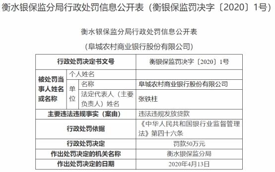 阜城农商行违法违规发放贷款 时任行长副行长遭警告