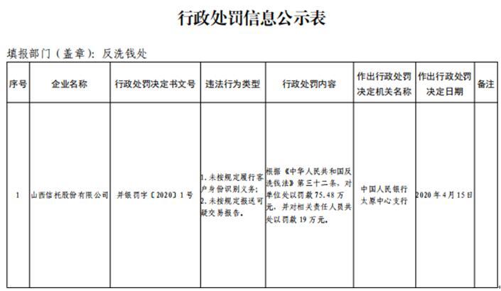 山西信托存两宗违规事项 公司及相关责任人员遭罚