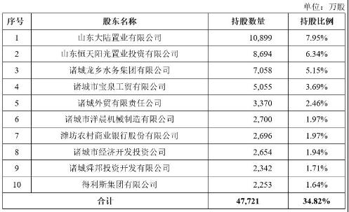 諸城農商銀行資本充足水平連年下降 擬定向發行不超過1.5億股