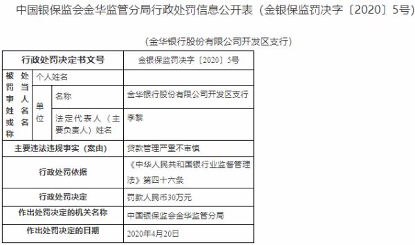 貸款管理嚴重不審慎 金華銀行開發區支行違法遭罰30萬元