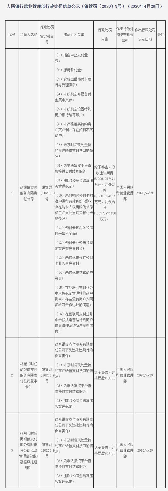 商银信支付16宗违法遭罚 收央行1.16亿元天价罚单