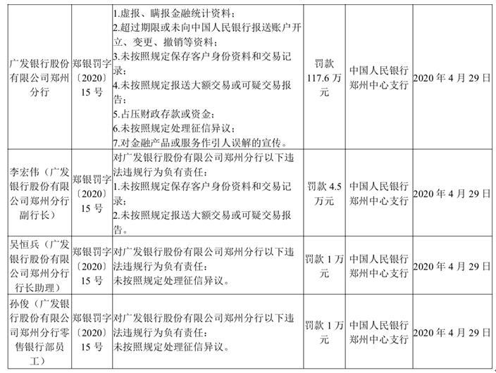 广发银行郑州7宗违法遭罚118万 3名相关责任人遭罚
