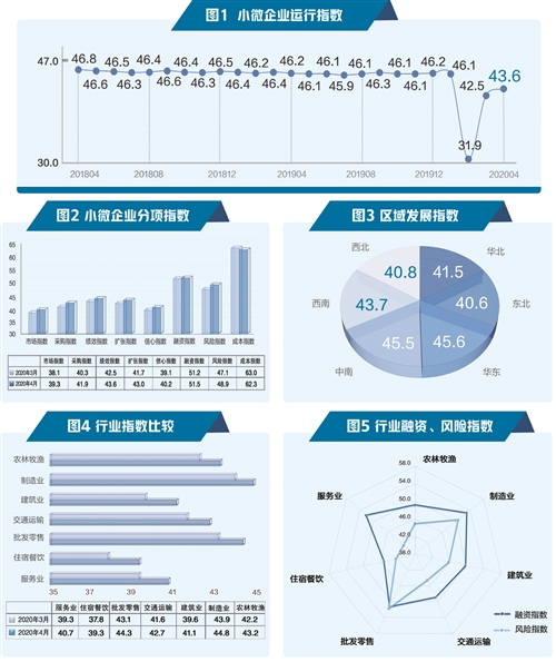 """2020年4月""""經濟日報—中國郵政儲蓄銀行小微企業運行指數"""""""