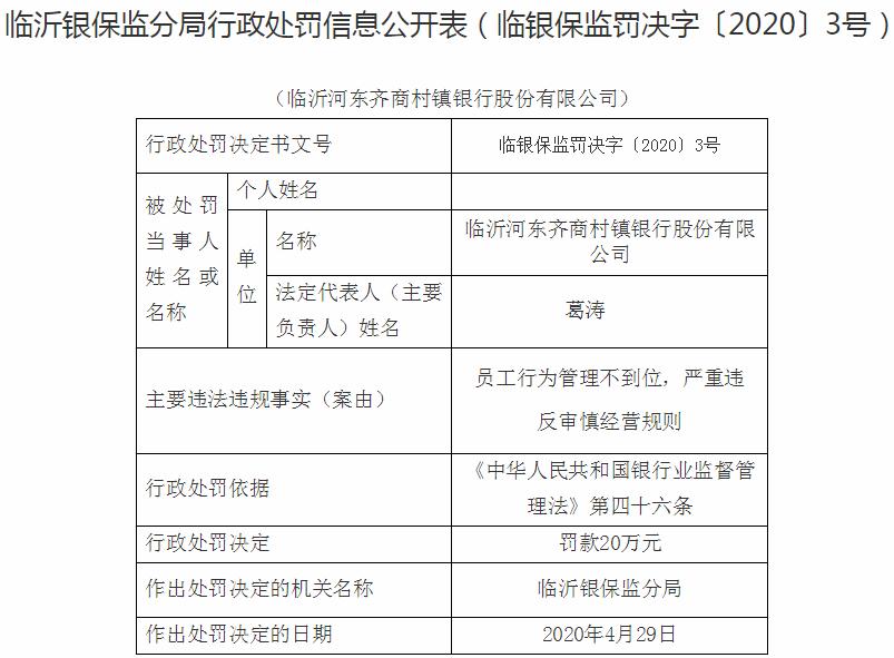 临沂河东齐商村镇行违法遭罚20万元 大股东为齐商银行