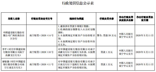 建设银行广西分行4宗违法遭央行处罚 4支行长遭罚款