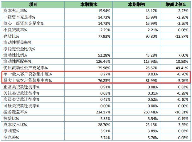 喀什银行最大十家客户贷集中度超标 两高管任职被否