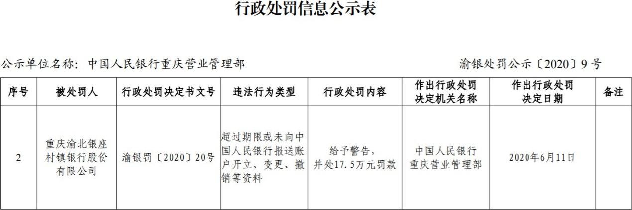 重庆渝北银座村镇银行违法遭罚 台州银行全资持股