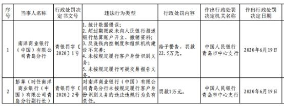 南洋商业银行青岛分行5宗违法遭罚 客户身份识别违规