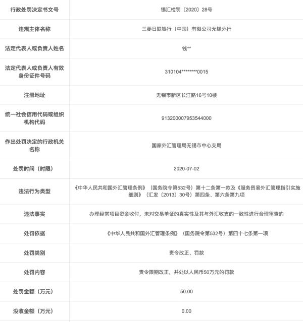 三菱日联银行无锡违法遭罚 未合理审查交易单证真实性