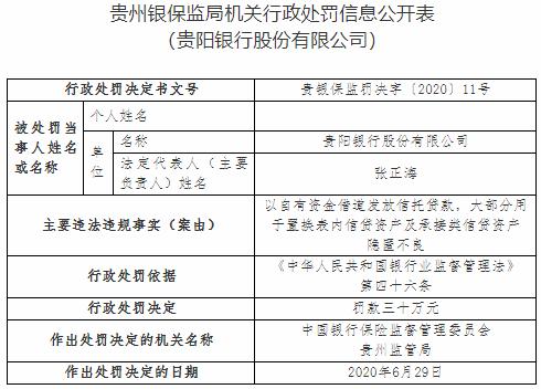 贵阳银行违法遭罚 以自有资金发放信托贷款隐匿不良