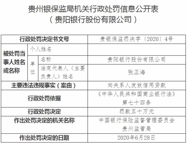贵阳银行违法遭罚50万 向关系人发放信用贷款