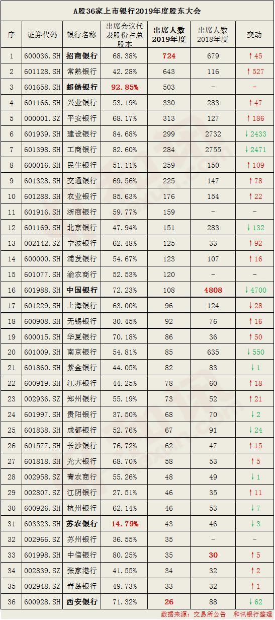 36家上市银行股东大会落幕:共5700名股东