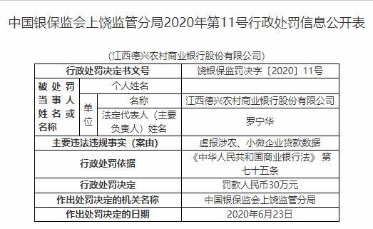江西4家农商行违法遭罚 虚报涉农及小微企业贷款数据