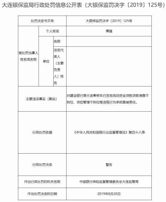 建设银行原大连春柳支行4宗违法违规 三人遭警告