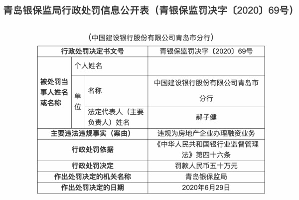 建行青岛分行领4罚单 违规为房地产企业办理融资业务