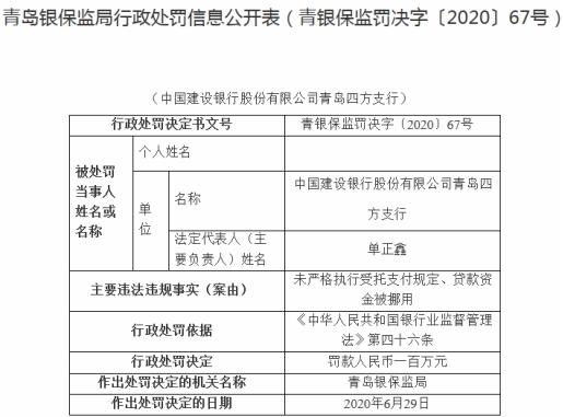 建行青岛四方支行两宗违法遭罚100万 贷款资金被挪用