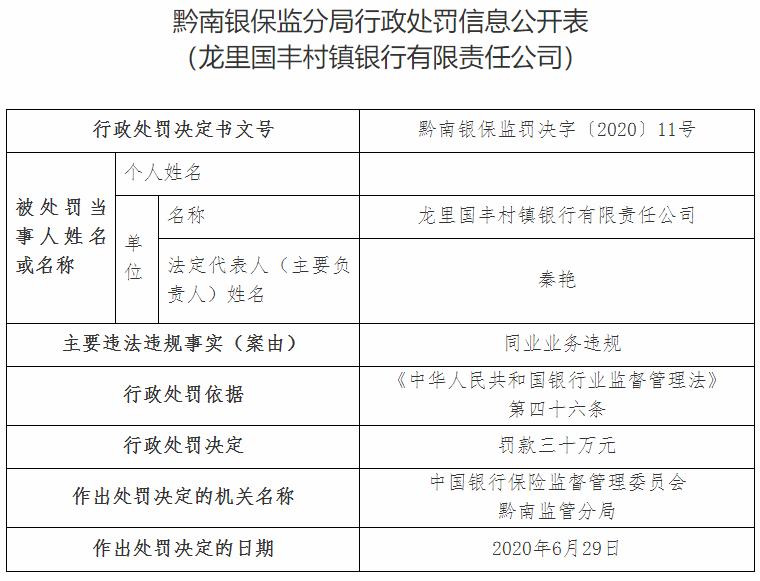 龙里国丰村镇银行违法遭罚 第一大股东为贵州银行