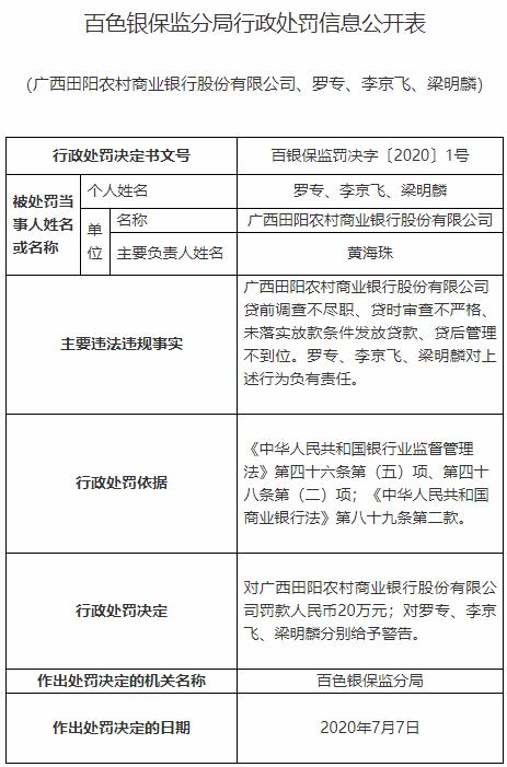 广西田阳农商行违法遭罚 贷前调