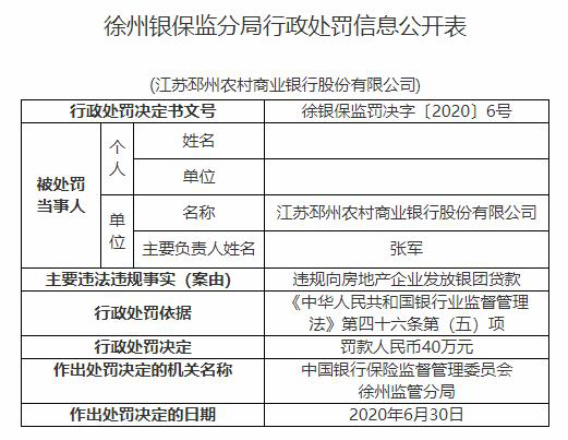 江苏邳州农商银行违法遭罚 违规向房企发放银团贷款