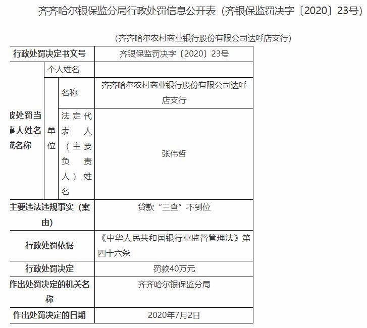 齐齐哈尔农商行达呼店支行违法遭罚 贷款三查不到位