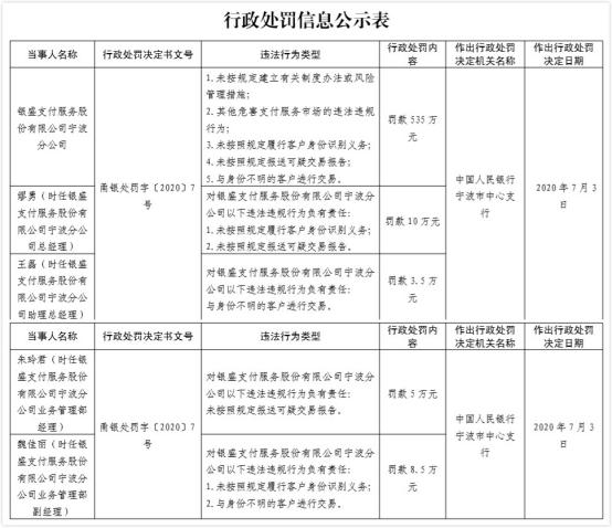 银盛支付宁波5宗违法遭罚535万元 今年内已领4张罚单