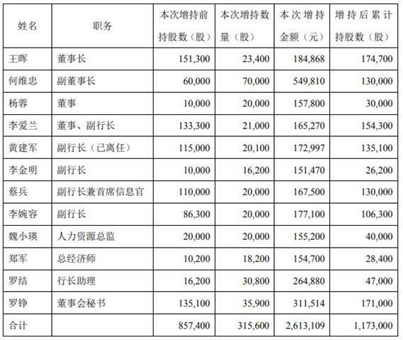 成都银行12名董事高管增持261万元稳定股价